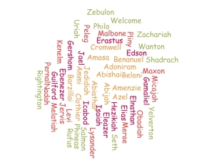 Word Cloud-male names